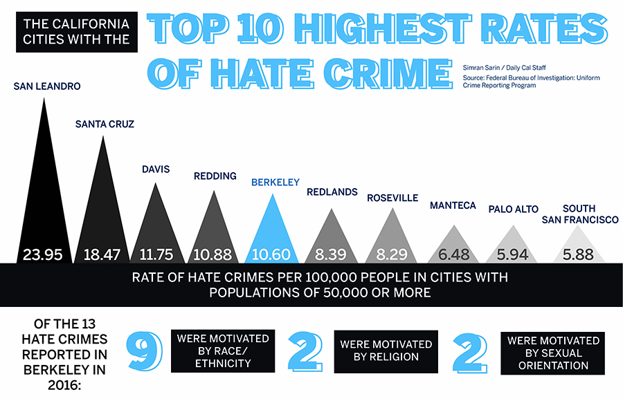 Berkeley ranks No. 5 in hate crime rate among California cities
