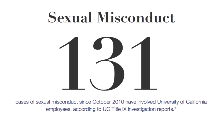 sexual-misconduct-database