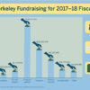 coloredited_jennzeng_fundraising_infographic