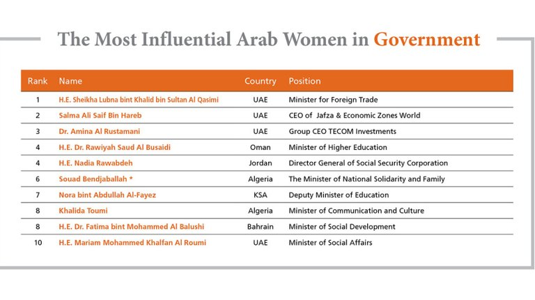 Forbes' Top Ten Influential Women in Arab Governments (Courtesy of Forbes)