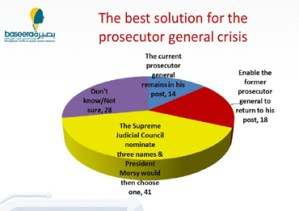 The Best Solution for prosecutor general crisis  ( Chart courtesy of The Egyptian Center for Public Opinion Research Baseera)