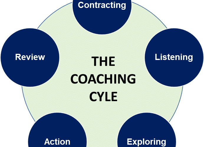 Do PR Professionals Engage in Organisational Coaching?