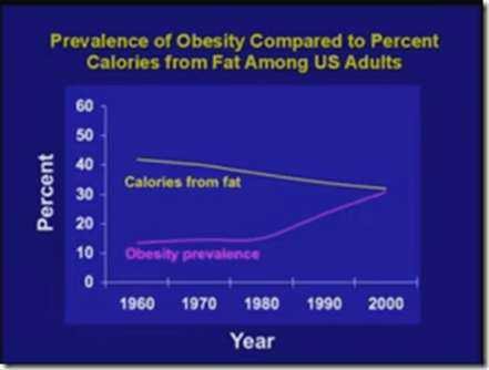 Fat consumption and obesity