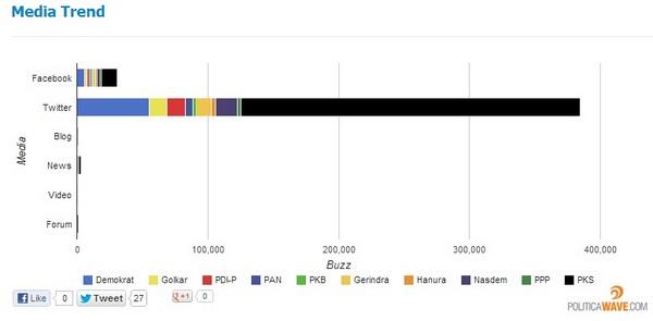 Media Trend parpol (6/2/2013)