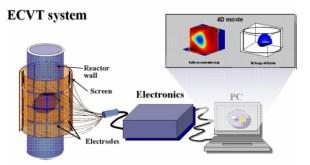 Electrical Capacitance Volume Tomography (ECVT) System.  (masdiisya.wordpress.com)