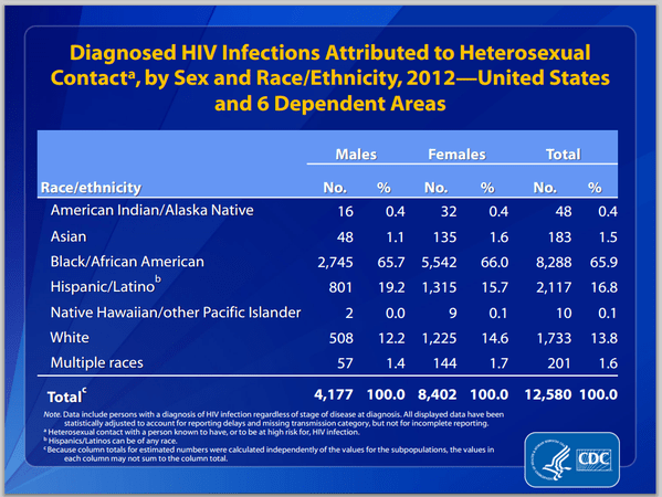 HIV infection straight males