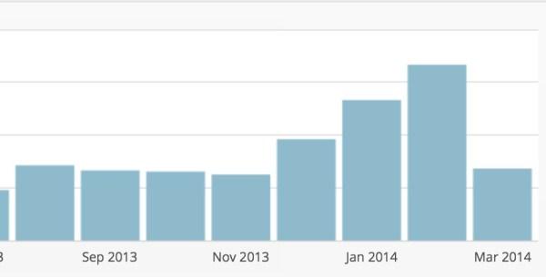Triple Blog Traffic