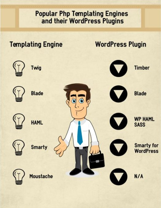 popular php templating engines