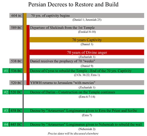 4_Persian_Decrees500