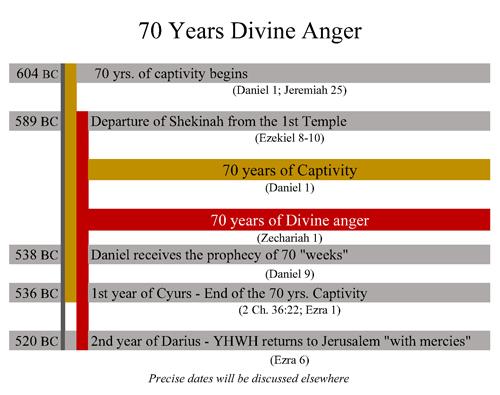 70_yrs_Divine_Anger500