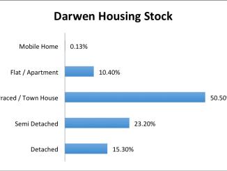 darwen housing stock