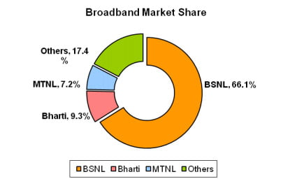 Broadband Market Share January 2013