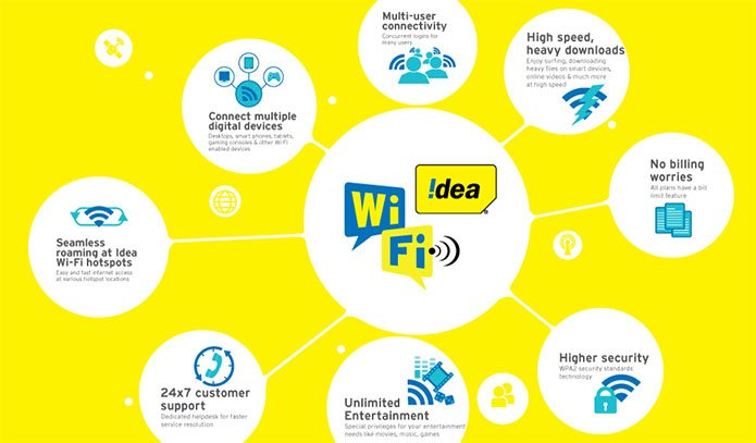 Idea WiFi service launched in 5 Indian Cities - Ahmedabad, Cochin, Pune, Hyderabad and Vizag