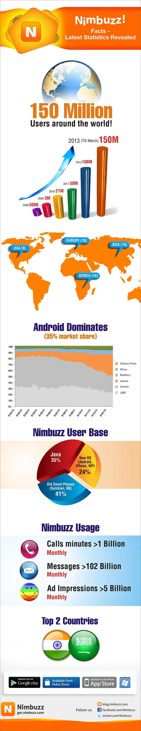 Nimbuzz reaches150 millions users worldwide infographics