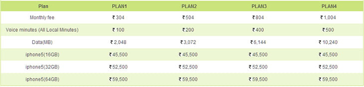 RCOM 3G data plans for IPhone 5