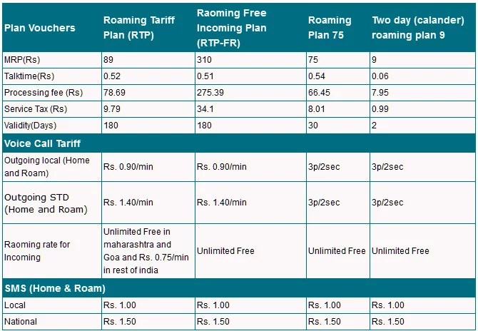 MTNL new Roaming Plans for  Prepaid and Postpaid customers