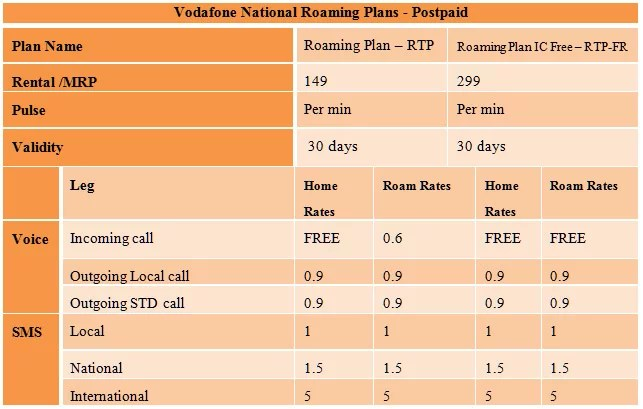 Vodafone India National Roaming Plans for Postpaid customers