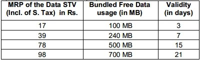 BSNL introduces affordable unified 2G/3G Data STVs for Prepaid Customers starting at Rs 17
