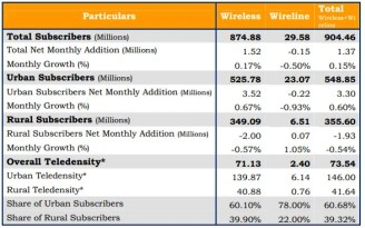 Marginal increase in Indian Telephone Subscribers - reaches 904 million [TRAI July 2013 report]