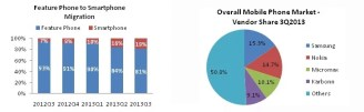 India sees Exponential Smartphone Market growth by 229% in Q3 2013 - IDC