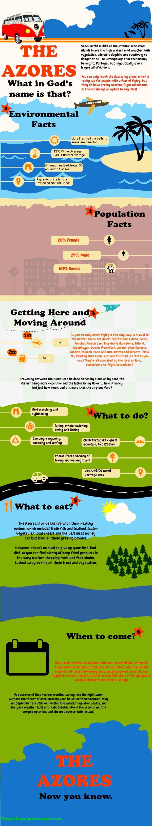 Azores Infographic