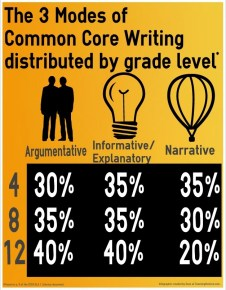 Common Core State Standards: Modes of Writing by Grade Level