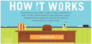 If you've never heard of DonorsChoose, take a minute to check out their helpful about page.