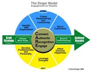 David Zinger Employee Engagement Model