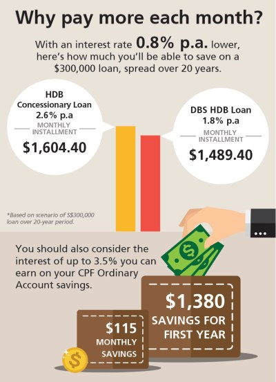 Refinancing your housing loan: HDB loan vs. Bank Loan?   DBS Singapore