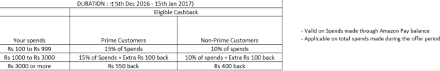 amazon pay get upto 15 cashback