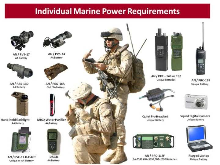 The individual Marine gear requiring batteries today pictured here shows how important batteries have become. Marine Corps Systems Command photo.