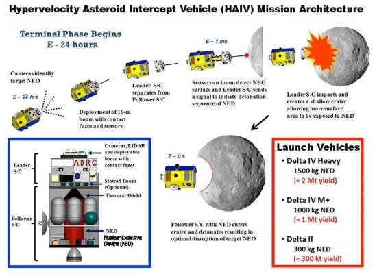 Graphic of Nuclear deflection option
