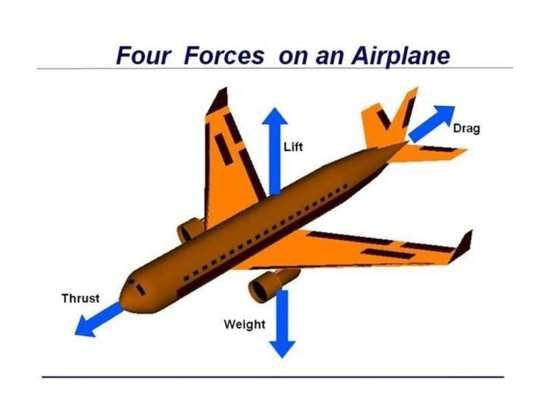 Figure 1: Four Forces