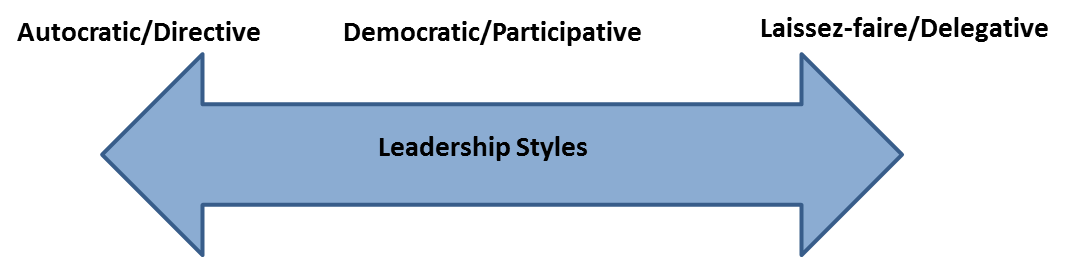 study of autocratic leadership style management essay This paper example tells about the most basic and widespread styles of management you choosing a leadership style this is an example of autocratic leadership.
