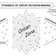 DYNAMICS OF GROUP DECISION-MAKING, from Kaner et al. 2007