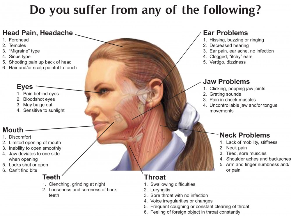 TMJ Disorders- Signs, Causes and Treatment