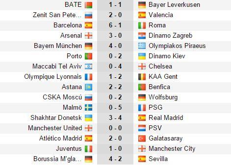resultado champions league hoy  miércoles 25 de noviembre del 2015