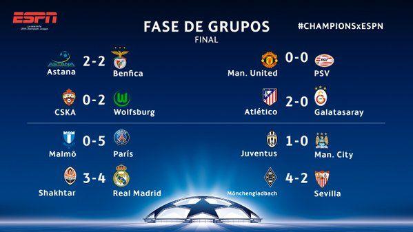 Resultados UEFA Champions League Jornada 5 Hoy 25 Noviembre 2015