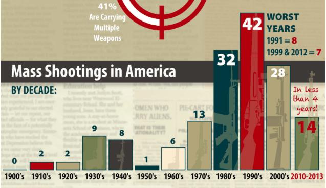MASS SHOOTINGS USA