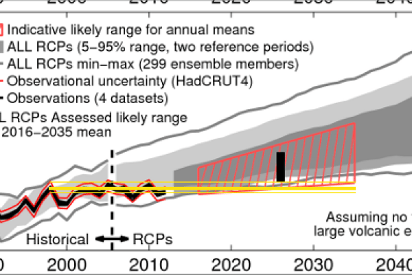 ipcc-no-falsable-2