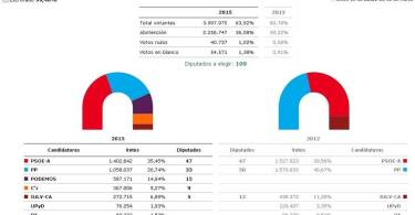 resultados-andalucia_20583_11