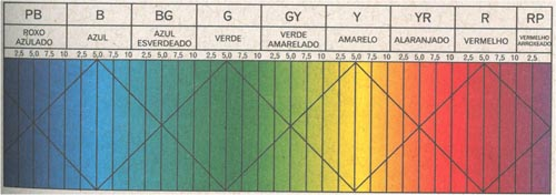 tabela de munsell