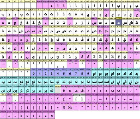 generating arabic fonts