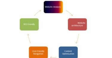 webdesigning-process