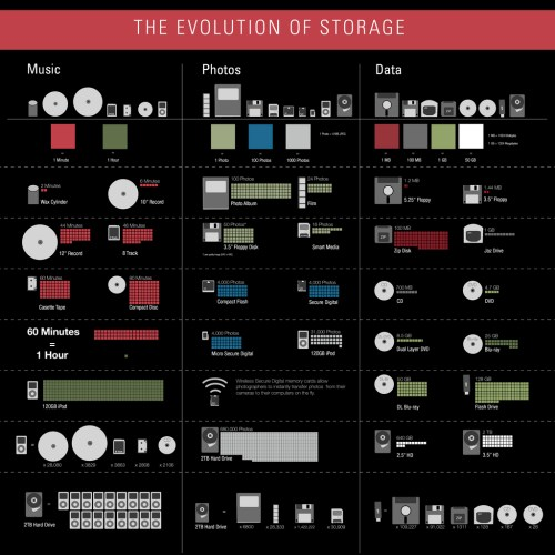 the.evolution.of.storage