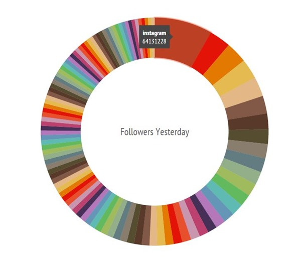 perdidas de seguidores instagram