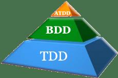 Code Pyramid