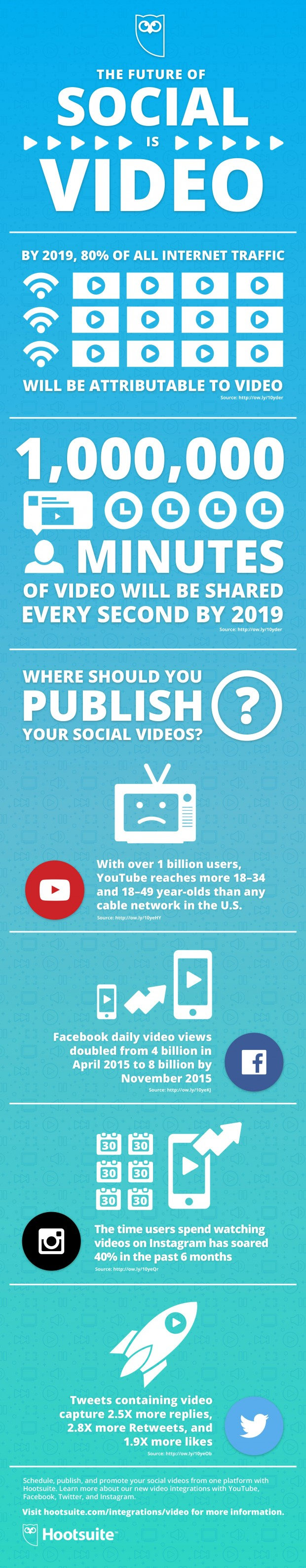 Youtube infographic from Hootsuite