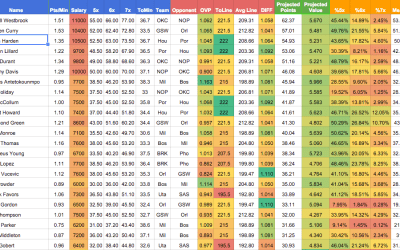 Personal NBA Projections Spreadsheet Now Available!
