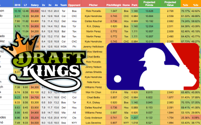 Daily MLB Projections – DraftKings